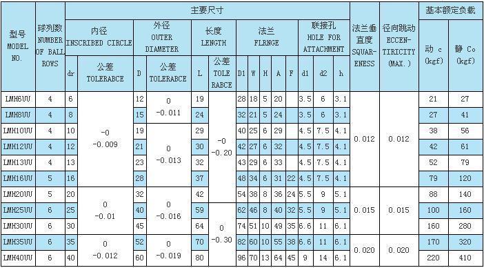 LM-M系列轴承型号表