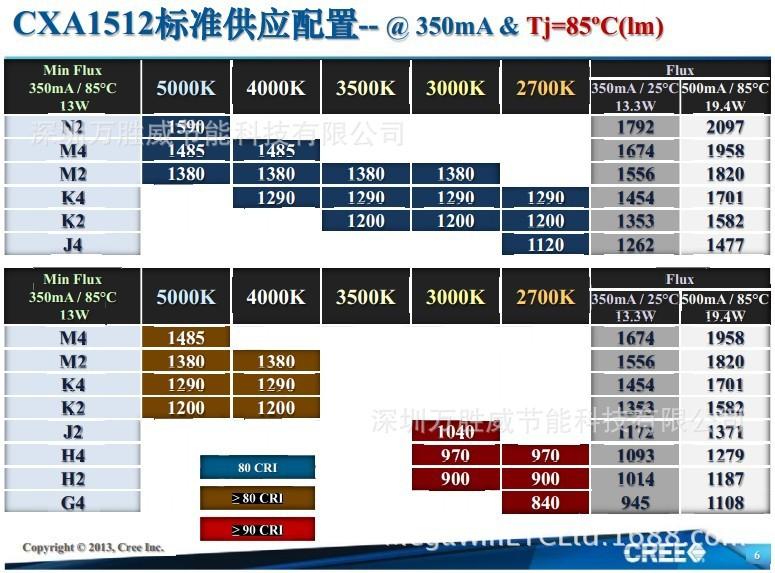 最近发布:计算机显示屏的色温为7500K或6500K或5000K。