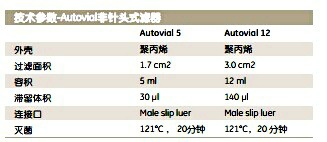 Whatman AV125NPUPSAutovial非针头式过滤器 AV12 0.45UM PES  N/PRE  50/PK