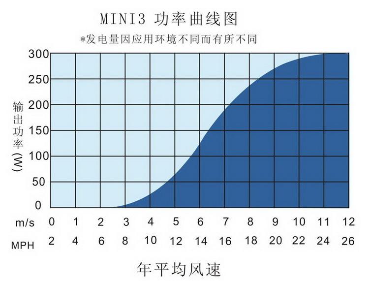 MINI3小型风力发电机功率曲线