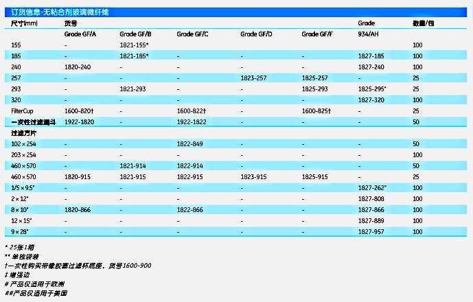英国Whatman1822-915GF系列无粘合剂玻璃微纤维滤纸GF/C 46x57CM 25/PK