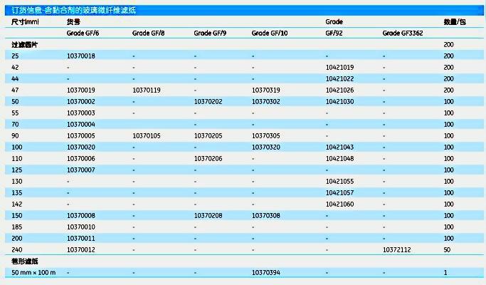 英国Whatman10370006含黏合剂玻璃微纤维滤纸GF6 110MM 100/PK