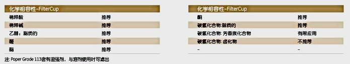 英国Whatman1600-113一次性FilterCup过滤漏斗FILTERCUP GR113 25/PK