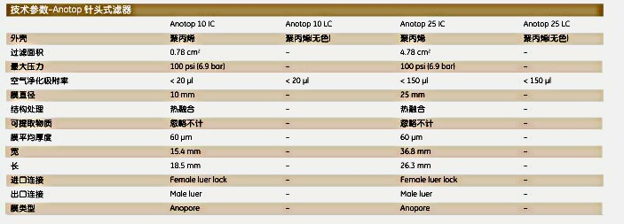 Whatman6809-4112Anotop针头式滤器 ANOTOP 25/0.1 GF S 50/PK | whatman (沃特曼)