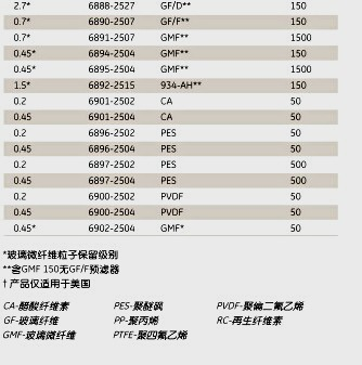 Whatman6875-1302GD/X13mm多层针头式过滤器 GD/X 13/0.2 PTFE 1500/PK | whatman (沃特曼)