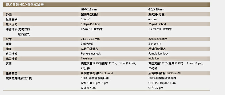 英国Whatman6905-2504GD/X25mm多层针头式过滤器 GD/X 25/0.45 PES 1500/PK