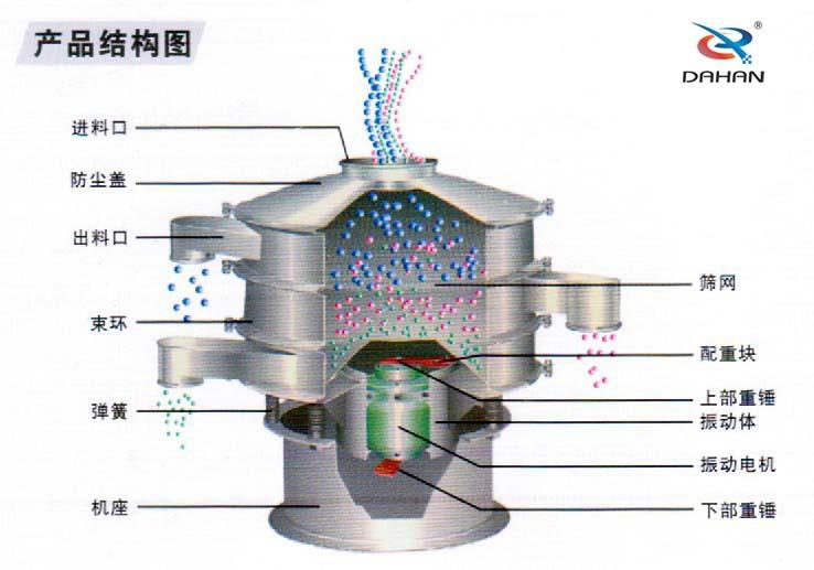 供应DH系统专业筛分设备,大汉专业制造旋振筛,直线筛,过滤
