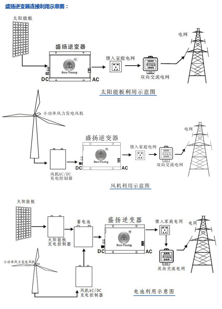直接连接直流电供电电源和直接输出电网,交流电0角相高精和自动检测